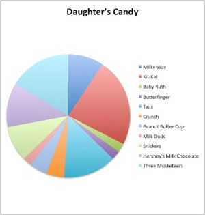 figure 1 (total candy: 43 pieces)